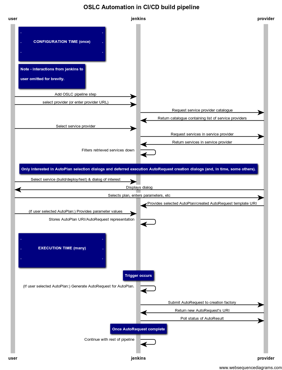 http://tools.oasis-open.org/version-control/browse/wsvn/oslc-automation/scenarios/DeployingBuildArtifactsContinuousIntegration/sequence diagram.png